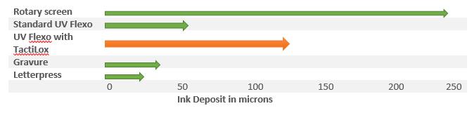 ink-deposit-in-microns