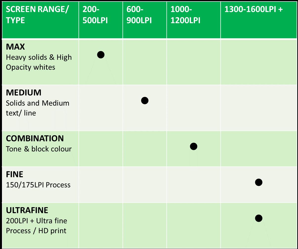 maxflo+ chart(1)